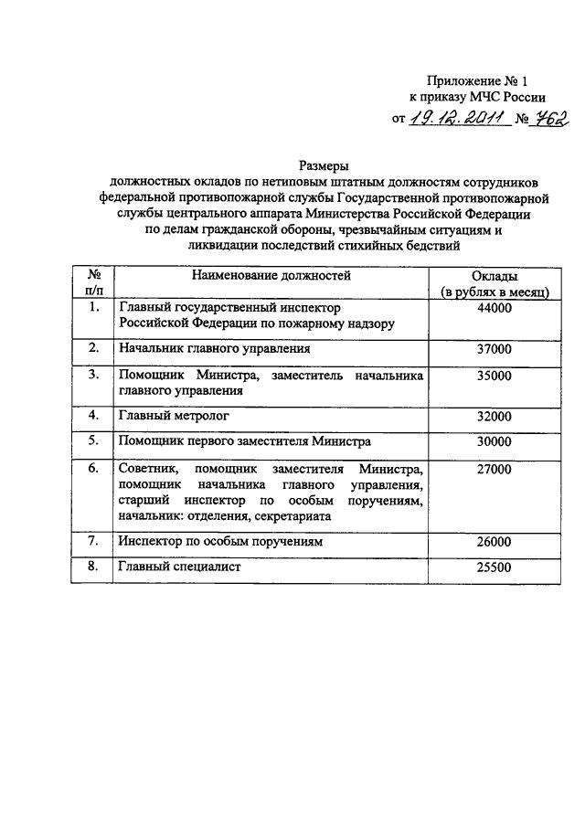 ПРИКАЗ МЧС 555 С ПРИЛОЖЕНИЯМИ СКАЧАТЬ БЕСПЛАТНО