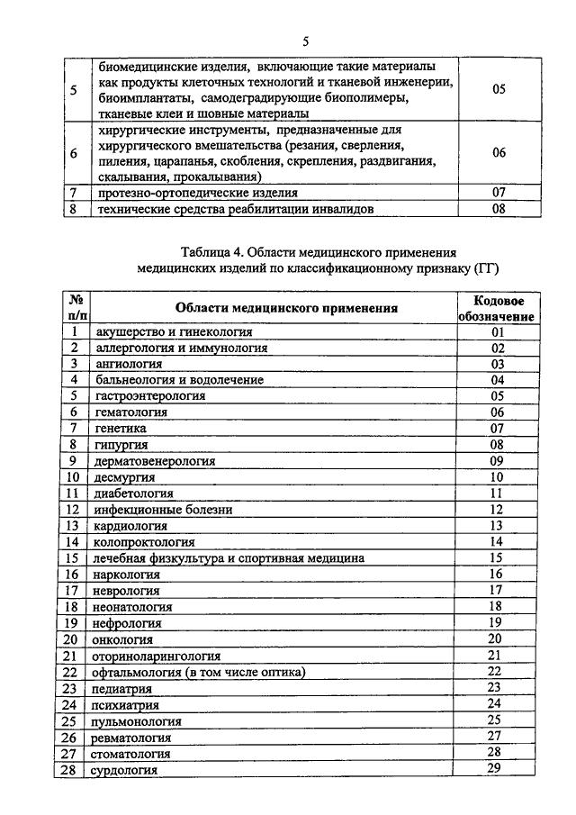 Номенклатурная классификация медицинских изделий — российская газета.