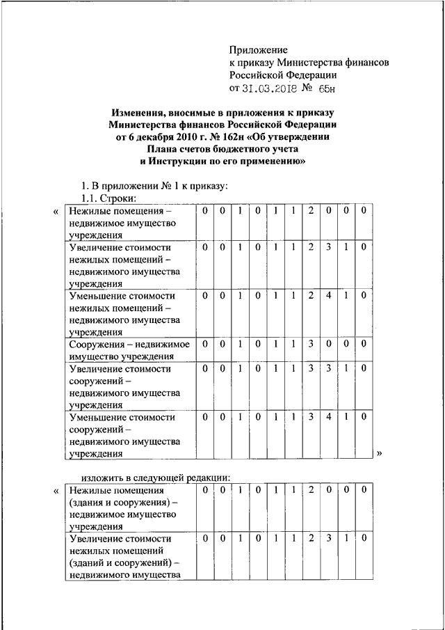 """Приказ минфина рф от 31. 03. 2018 n 65н """"о внесении изменений в."""